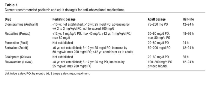 Current recommended pediatric and adult dosages for anti-obsessional med...