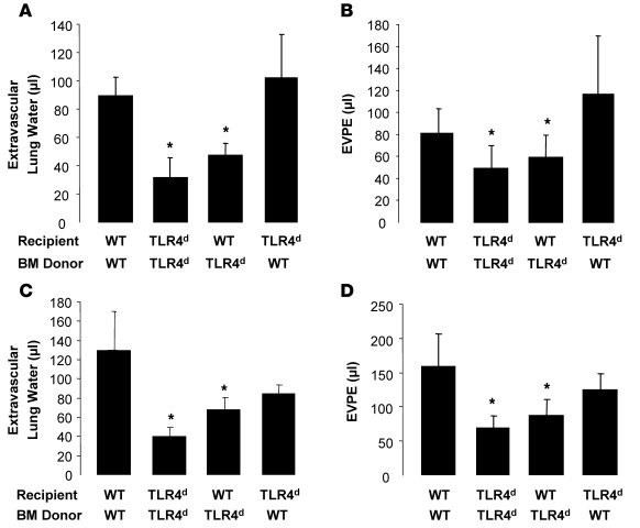 WT and TLR4-deficient (TLR4d) bone marrow chimeras reveal that WT TLR4 o...