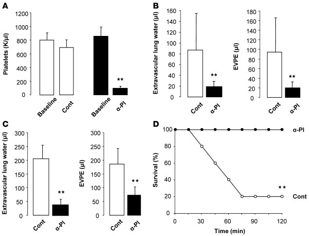 Platelet depletion protects mice from 2-hit TRALI. (A) Peripheral blood ...