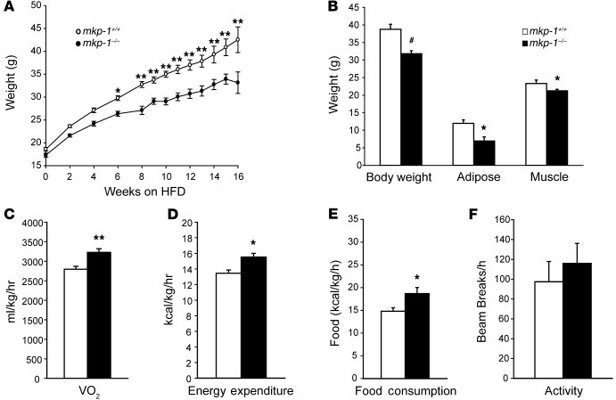 Resistance to diet-induced obesity and increased energy expenditure in m...