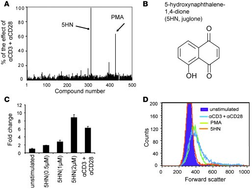 Screening of small-molecule libraries identifies 5HN as a candidate acti...