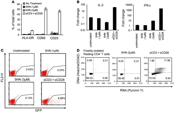 5HN does not activate CD4+ T cells.     (A) Effects of 5HN on the expres...