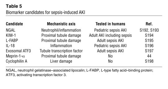 Biomarker candidates for sepsis-induced AKI