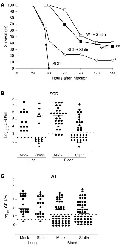 Impact of statin therapy on survival of pneumococcal infection in SCD mi...