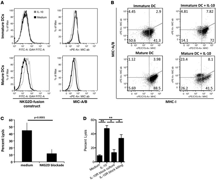 NK cells eliminate IL-10–treated mature DCs in an NKG2D-dependent manner...