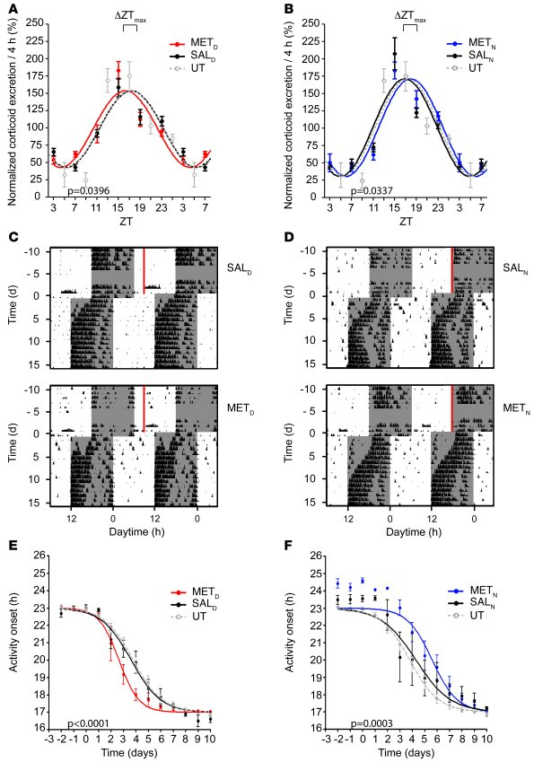 Shifting corticosterone rhythms prior to jet lag affects behavioral rese...