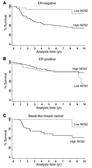 Association between NOS2 expression and breast cancer survival by ER sta...