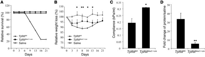 Physiological impact of bleomycin injury in TβRIIfl/fl and TβRIINkx2.1-c...