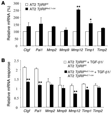 Quantitative analysis of mRNA expression of TGF-β targets in isolated Tβ...