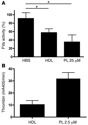 Anti- and procoagulant activities of HDL prepared by ultracentrifugation...