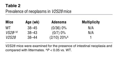 Prevalence of neoplasms in V2S28 mice