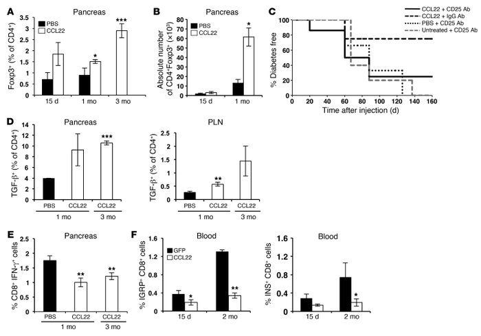 CCL22 expression recruits Tregs to pancreatic islets and reduces autoimm...
