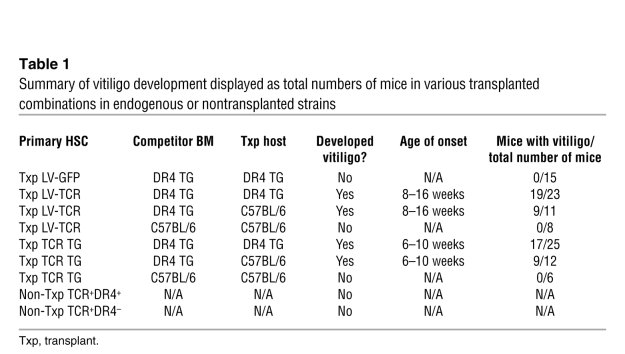 Summary of vitiligo development displayed as total numbers of mice in va...