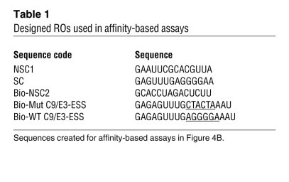 Designed ROs used in affinity-based assays