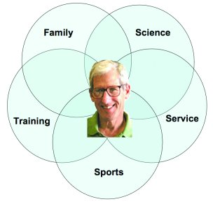 Major facets of Stuart Kornfeld's life and career.