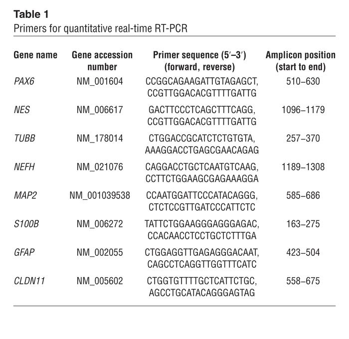 Primers for quantitative real-time RT-PCR