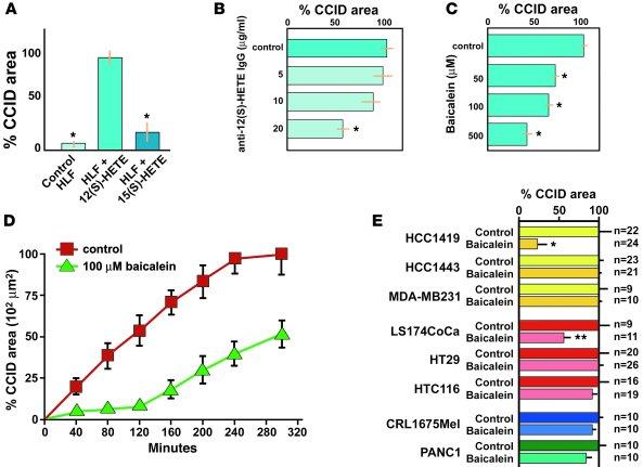 JCI - Lipoxygenase mediates invasion of intrametastatic