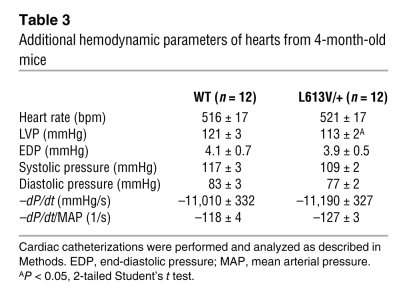 Additional hemodynamic parameters of hearts from 4-month-old mice