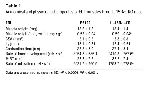 Anatomical and physiological properties of EDL muscles from IL-15Rα–KO mice