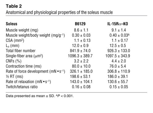Anatomical and physiological properties of the soleus muscle