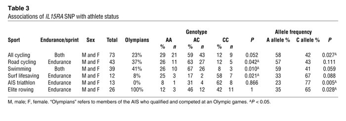 Associations of IL15RA SNP with athlete status