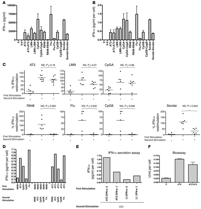 HIV-activated pDCs are not refractory to restimulation to produce IFN-α....