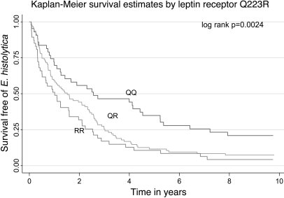 Kaplan-Meier analysis of time to E. histolytica infection for the RR, QR...