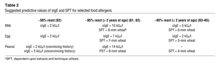Suggested predictive values of sIgE and SPT for selected food allergens