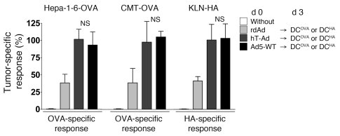 Intratumoral viral DNA replication, but not tumor specificity of the use...