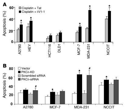 Effect of PKCδ inhibition on cisplatin-induced apoptosis in multiple can...