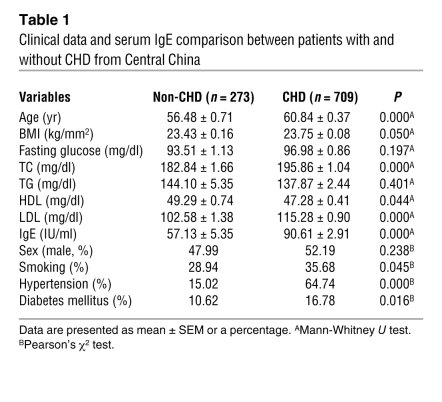 Clinical data and serum IgE comparison between patients with and without...