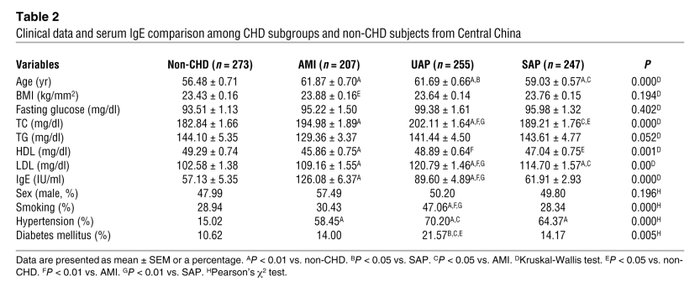 Clinical data and serum IgE comparison among CHD subgroups and non-CHD s...