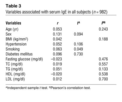 Variables associated with serum IgE in all subjects (n = 982)