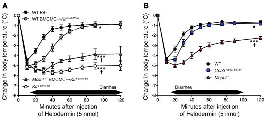 Mast cells and MCPT4 can diminish helodermin-induced hypothermia and dia...