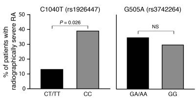RA patients who possess the CPB2 1040T allele, encoding long half-life C...