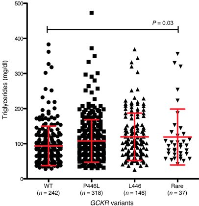 Triglyceride levels of ClinSeq participants separated by GCKR genotype. ...