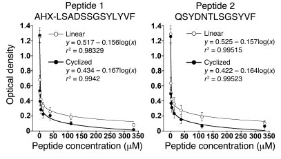 Graphs of the effect of competitor peptides and cyclized competitor pept...