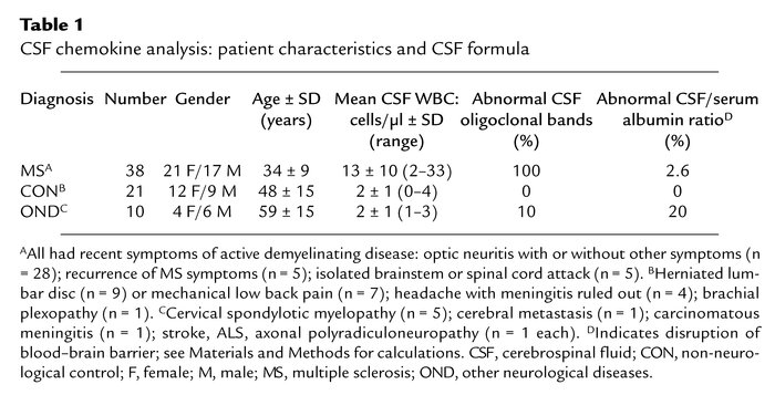 CSF chemokine analysis: patient characteristics and CSF formula