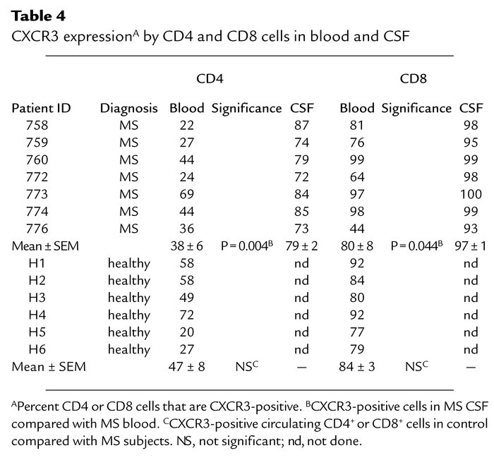 CXCR3 expressionA by CD4 and CD8 cells in blood and CSF