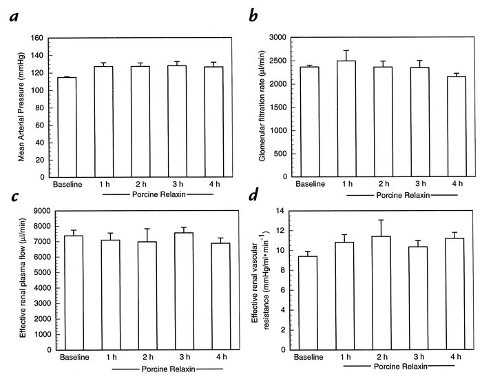 Effect of short-term infusion of purified porcine RLX on (a) mean arteri...