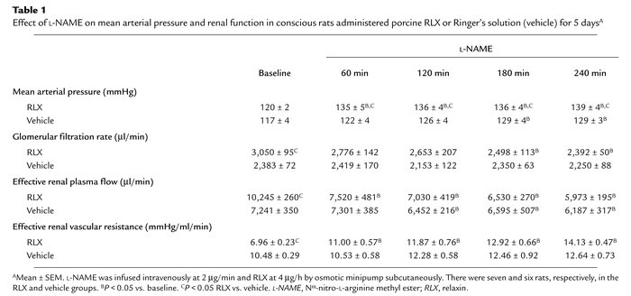 Effect of L-NAME on mean arterial pressure and renal function in conscio...