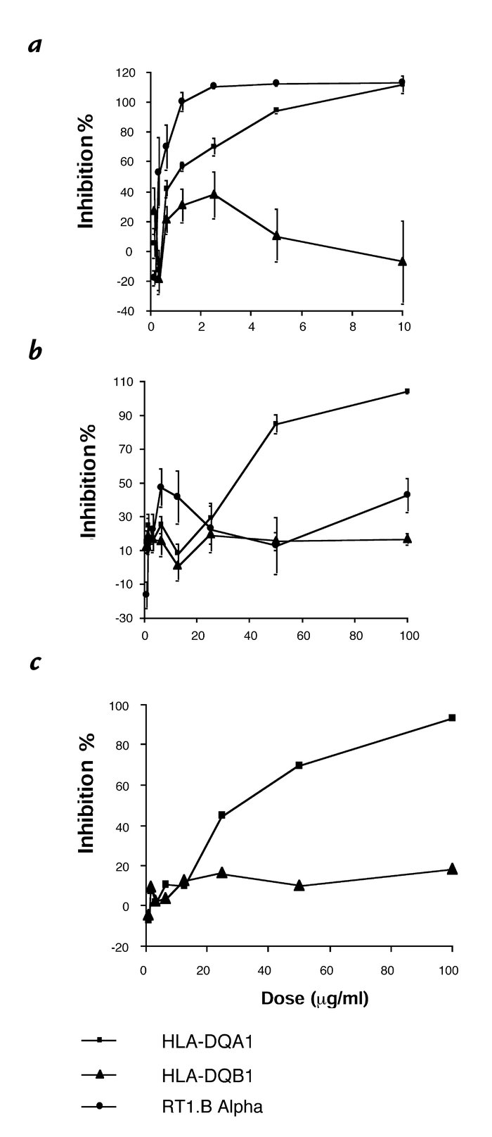 (a) Effects of peptides derived from HLA-DQA1, HLA-DQB1, and RT1.Bα on t...