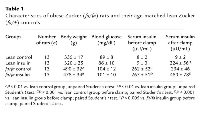 Characteristics of obese Zucker (fa/fa) rats and their age-matched lean ...