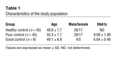 Characteristics of the study population