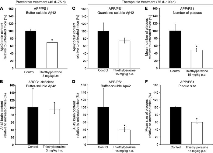 Activation of ABCC1 reduces Aβ levels. (A and B) Mice were treated i.m. ...