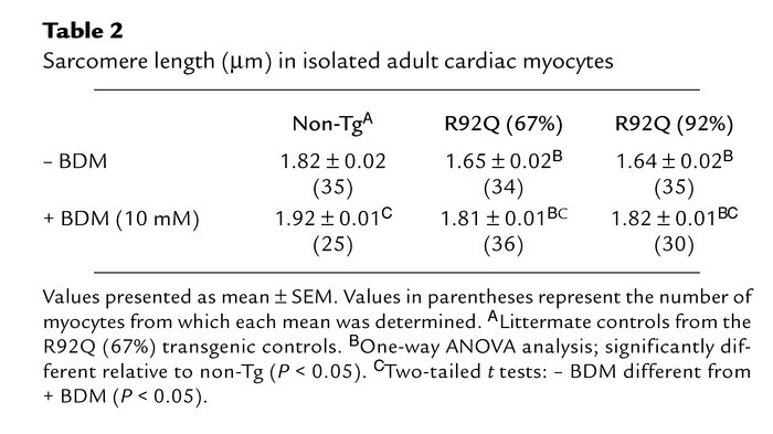 Sarcomere length (μm) in isolated adult cardiac myocytes