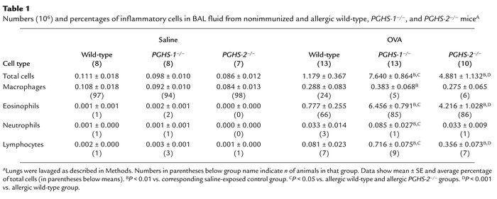 Numbers (106) and percentages of inflammatory cells in BAL fluid from no...