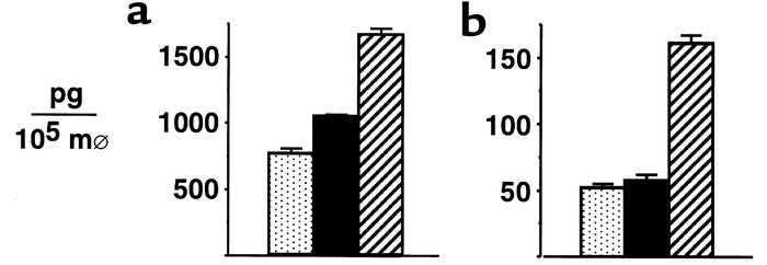 Cy/TBI conditioning amplifies macrophage TNF-α and IL-1β responses to LP...