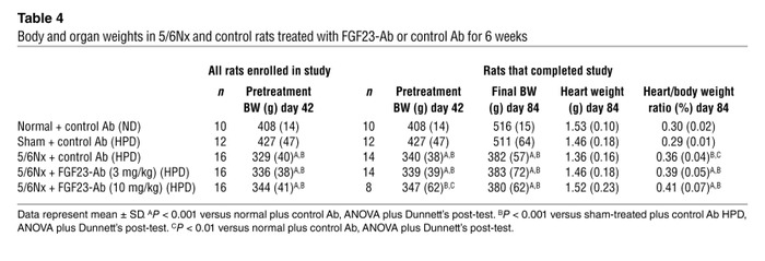 Body and organ weights in 5/6Nx and control rats treated with FGF23-Ab o...