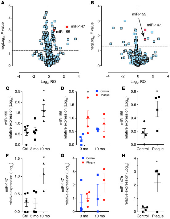 Expression of miR-155 and miR-147 in atherosclerotic lesions and in infl...